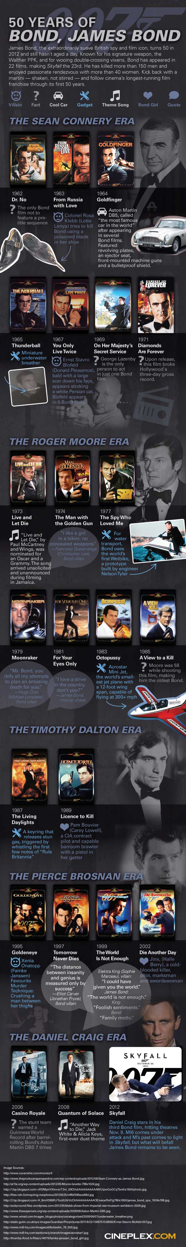 Skyfall is (almost) here! Celebrate 50 years of 007 with our infographic